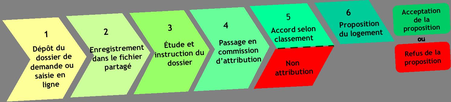 Effectuer Une Demande De Logement Lorient Habitat